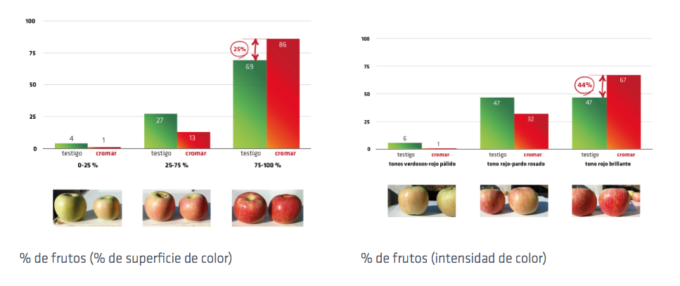 manzanas más rojas
